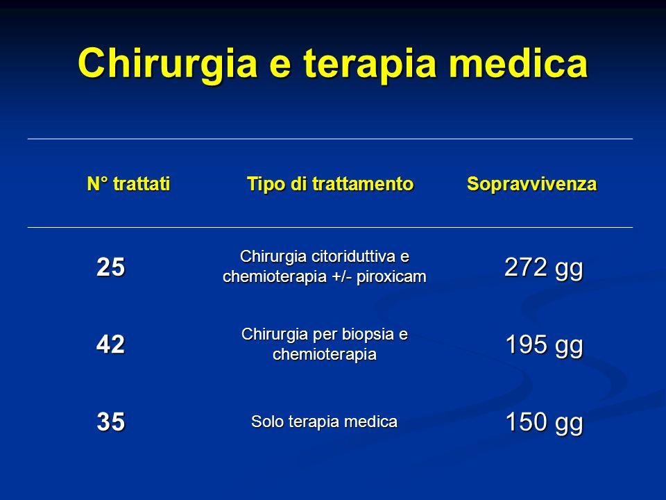 Chirurgia e terapia medica N° trattati Tipo di trattamento Sopravvivenza 25 Chirurgia citoriduttiva e chemioterapia +/- piroxicam 272 gg 42 Chirurgia per biopsia e chemioterapia 195 gg 35 Solo terapia medica 150 gg