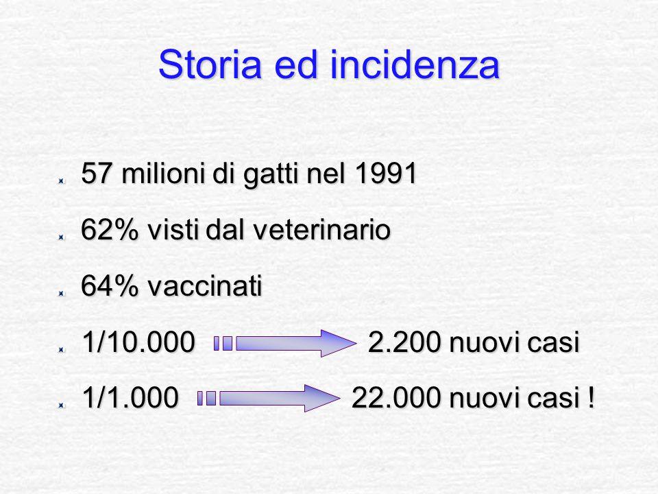 57 milioni di gatti nel 1991 62% visti dal veterinario 64% vaccinati 1/10.000 2.200 nuovi casi 1/1.000 22.000 nuovi casi ! Storia ed incidenza