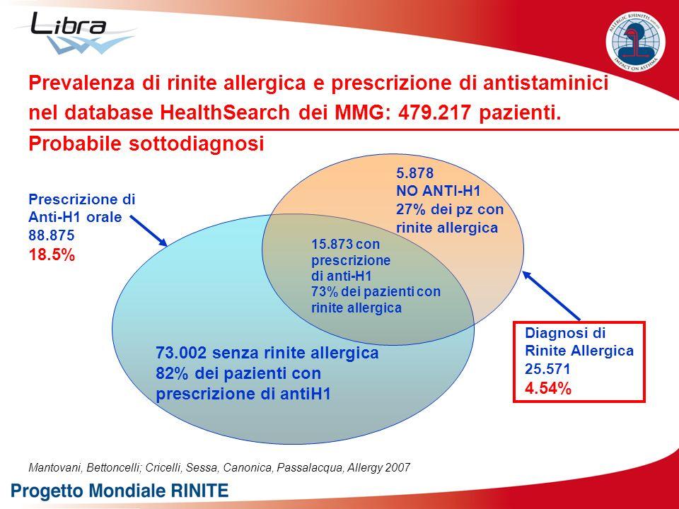 5.878 NO ANTI-H1 27% dei pz con rinite allergica 73.002 senza rinite allergica 82% dei pazienti con prescrizione di antiH1 15.873 con prescrizione di