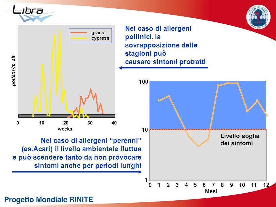 Nel caso di allergeni pollinici, la sovrapposizione delle stagioni può causare sintomi protratti Nel caso di allergeni perenni (es.Acari) il livello a