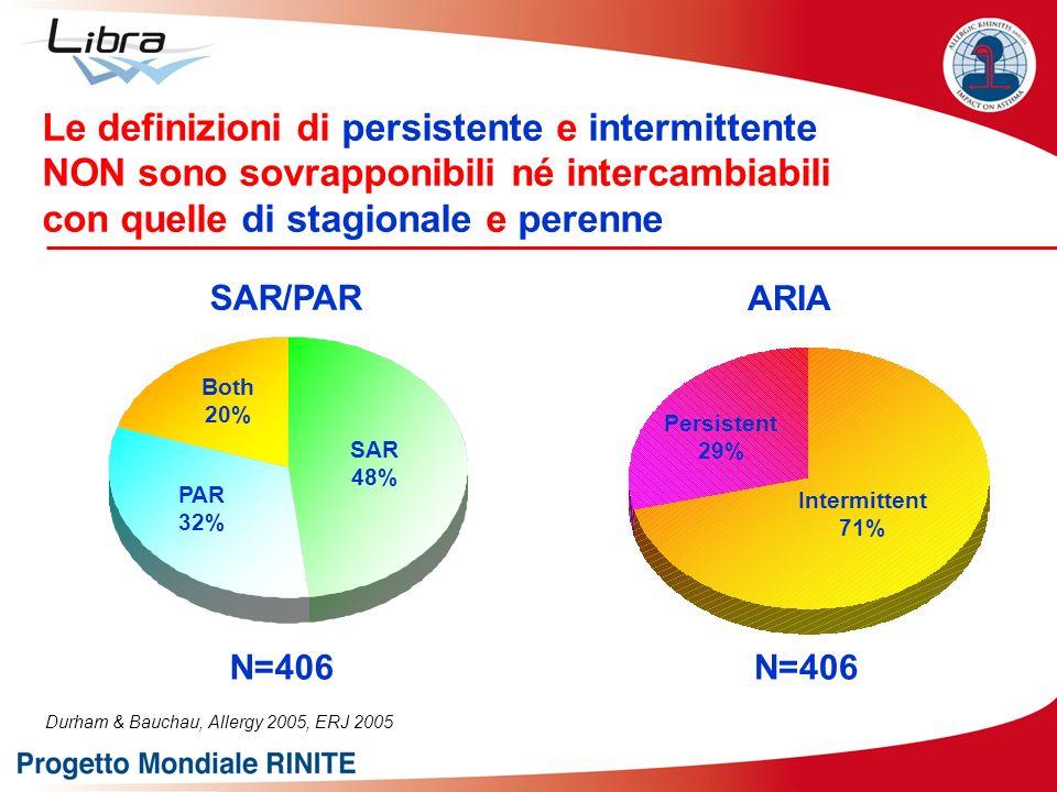 Durham & Bauchau, Allergy 2005, ERJ 2005 SAR/PAR N=406 Intermittent 71% Persistent 29% ARIA PAR 32% Both 20% SAR 48% Le definizioni di persistente e i