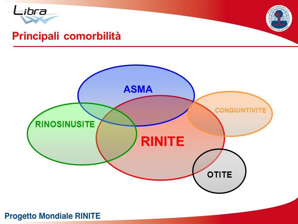 Principali comorbilità RINITE ASMA RINOSINUSITE CONGIUNTIVITE OTITE