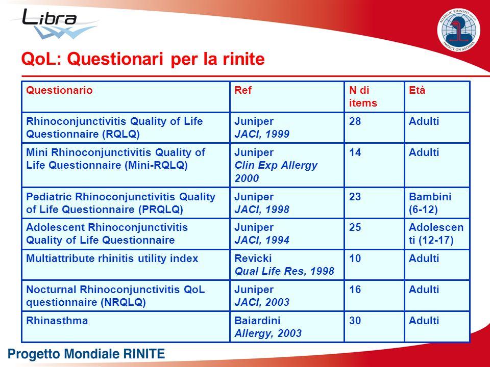QoL: Questionari per la rinite Adulti30Baiardini Allergy, 2003 Rhinasthma Adulti16Juniper JACI, 2003 Nocturnal Rhinoconjunctivitis QoL questionnaire (