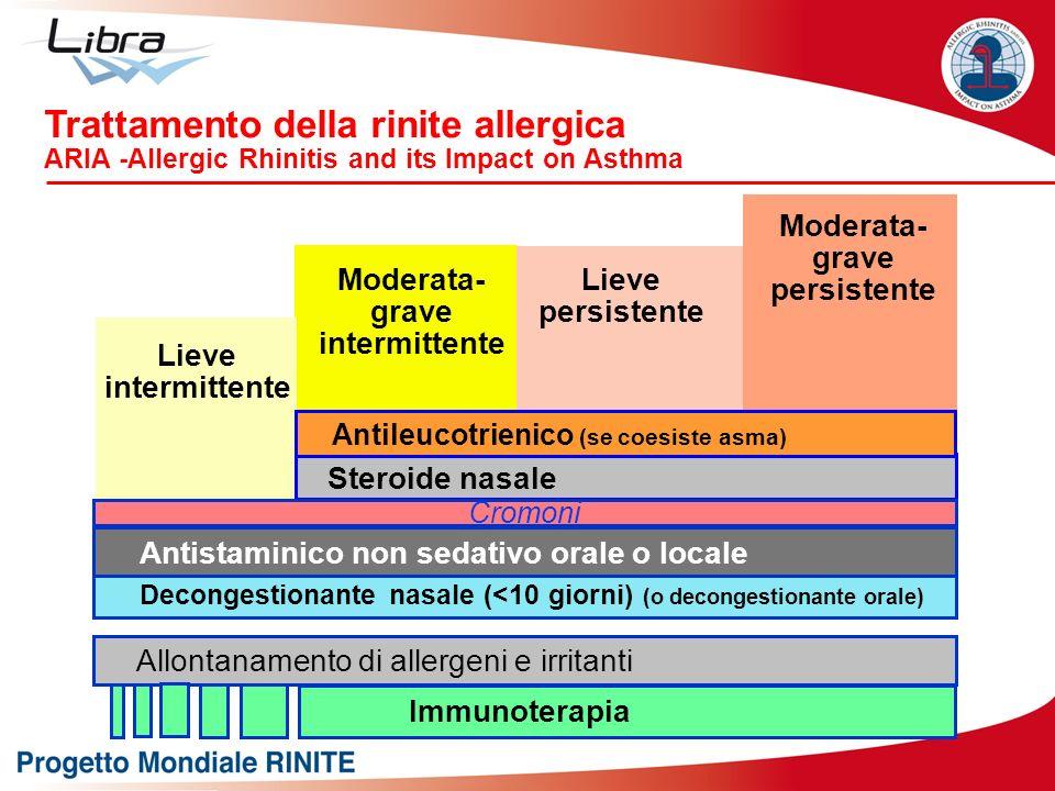 Lieve intermittente Lieve persistente Moderata- grave intermittente Moderata- grave persistente Allontanamento di allergeni e irritanti Decongestionan