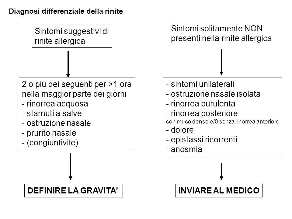 Sintomi suggestivi di rinite allergica Sintomi solitamente NON presenti nella rinite allergica 2 o più dei seguenti per >1 ora nella maggior parte dei
