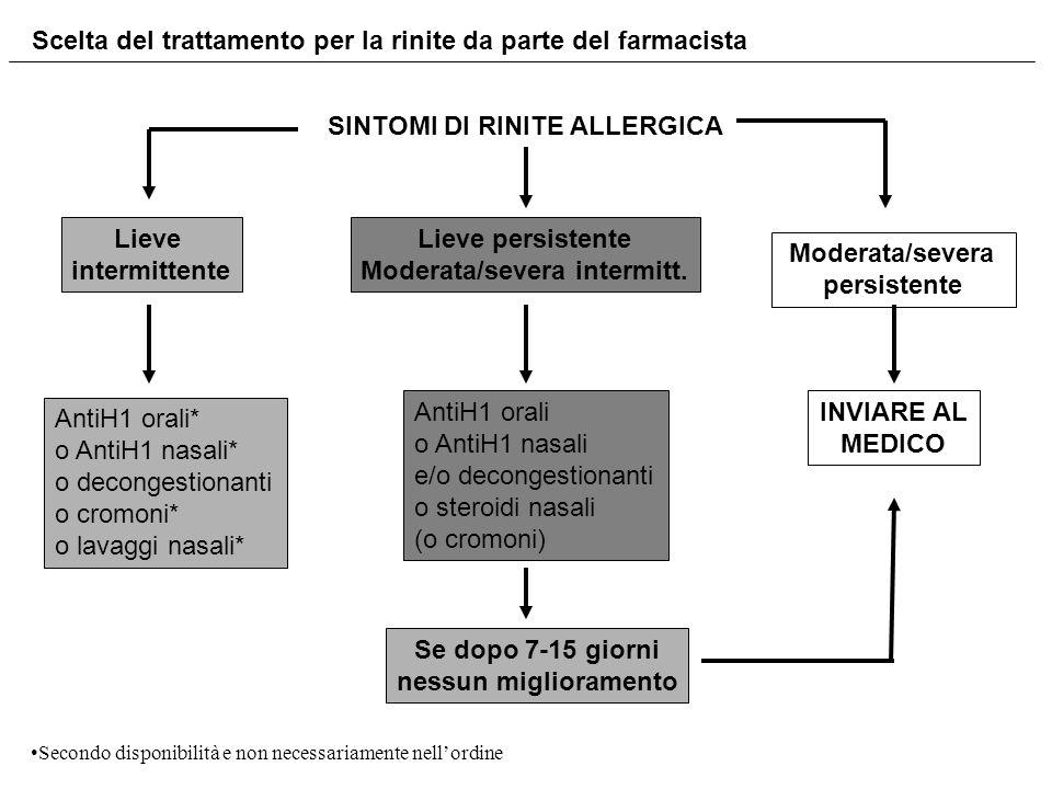SINTOMI DI RINITE ALLERGICA Lieve intermittente Lieve persistente Moderata/severa intermitt. Moderata/severa persistente AntiH1 orali o AntiH1 nasali