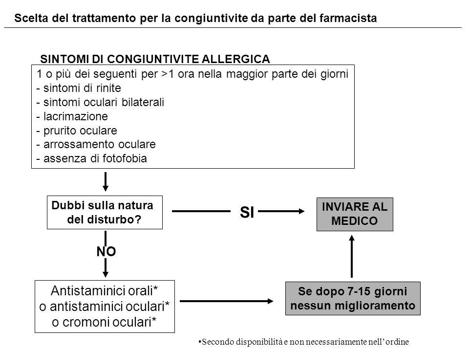 SINTOMI DI CONGIUNTIVITE ALLERGICA 1 o più dei seguenti per >1 ora nella maggior parte dei giorni - sintomi di rinite - sintomi oculari bilaterali - l