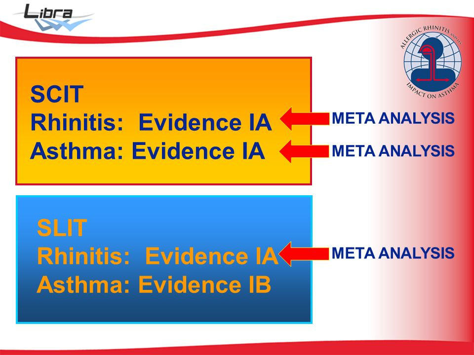 SCIT Rhinitis: Evidence IA Asthma: Evidence IA SLIT Rhinitis: Evidence IA Asthma: Evidence IB META ANALYSIS