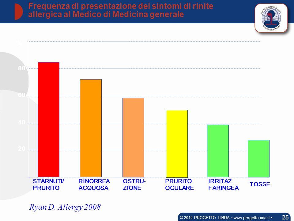 Ryan D. Allergy 2008 STARNUTI/ PRURITO RINORREA ACQUOSA PRURITO OCULARE 20 OSTRU- ZIONE IRRITAZ. FARINGEA TOSSE 40 60 80 % Frequenza di presentazione