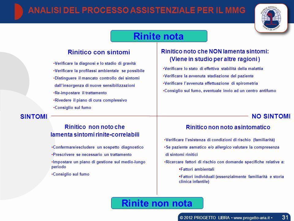 ANALISI DEL PROCESSO ASSISTENZIALE PER IL MMG 31 © 2012 PROGETTO LIBRA www.progetto-aria.it Rinitico con sintomi Rinite nota Rinite non nota Rinitico