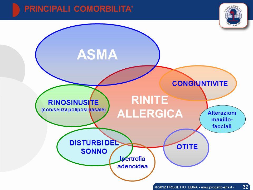 RINITE ALLERGICA ASMA RINOSINUSITE (con/senza poliposi nasale) CONGIUNTIVITE OTITE DISTURBI DEL SONNO Ipertrofia adenoidea Alterazioni maxillo- faccia
