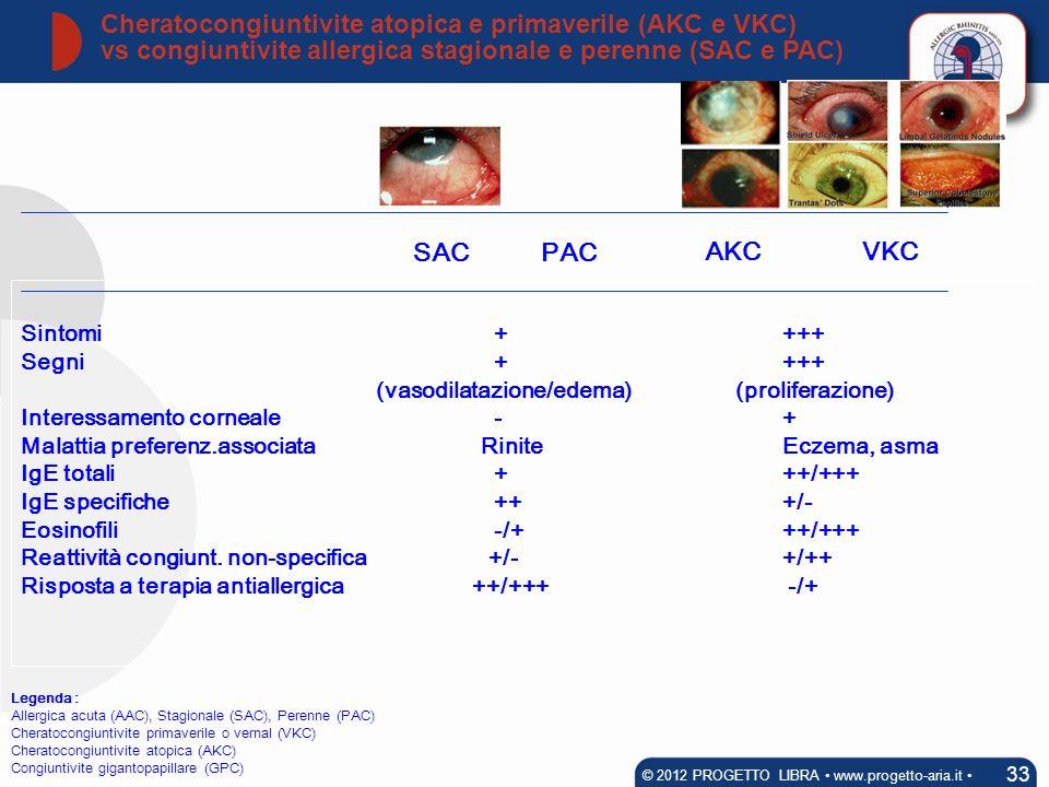 Sintomi + +++ Segni + +++ (vasodilatazione/edema) (proliferazione) Interessamento corneale - + Malattia preferenz.associata Rinite Eczema, asma IgE to