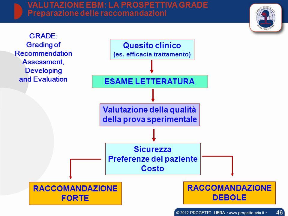 GRADE: Grading of Recommendation Assessment, Developing and Evaluation Quesito clinico (es. efficacia trattamento) ESAME LETTERATURA Valutazione della
