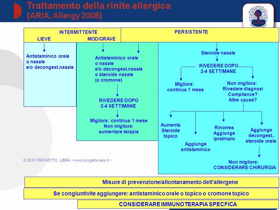 Trattamento della rinite allergica ( ARIA, Allergy 2008 ) 53 INTERMITTENTE LIEVEMOD/GRAVELIEVEMOD/GRAVE Antistaminico orale o nasale e/o decongest.nas