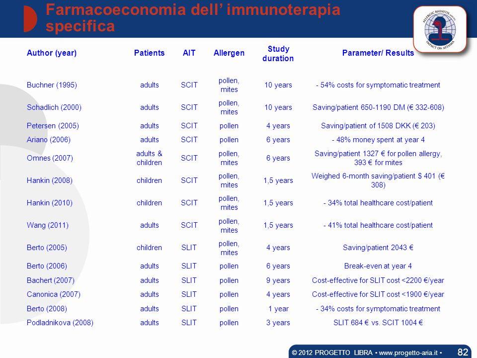 Farmacoeconomia dell immunoterapia specifica 82 © 2012 PROGETTO LIBRA www.progetto-aria.it Author (year)PatientsAITAllergen Study duration Parameter/