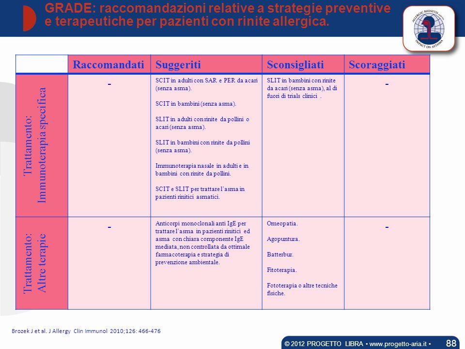 RaccomandatiSuggeritiSconsigliatiScoraggiati Trattamento: Immunoterapia specifica - SCIT in adulti con SAR e PER da acari (senza asma). SCIT in bambin
