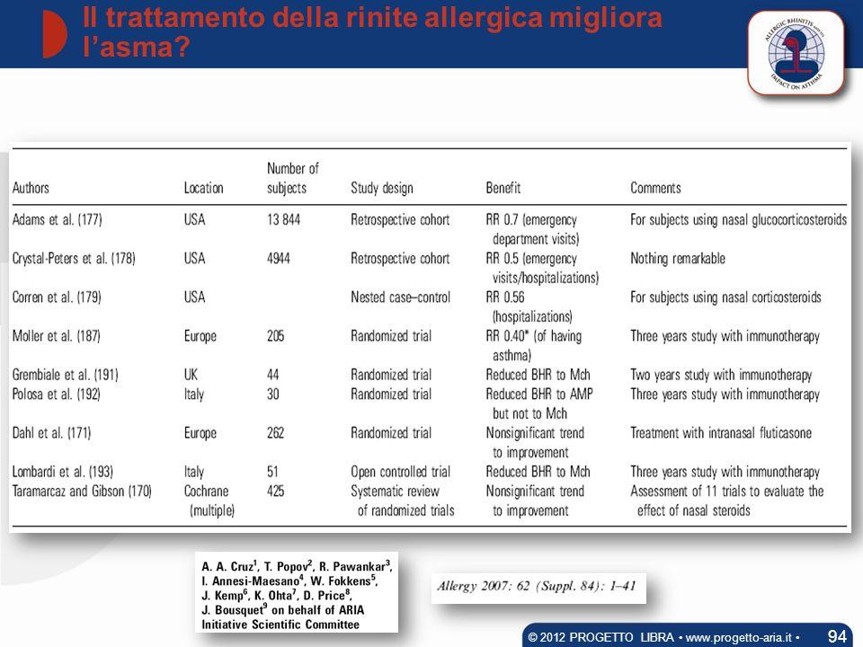 Il trattamento della rinite allergica migliora lasma? 94 © 2012 PROGETTO LIBRA www.progetto-aria.it
