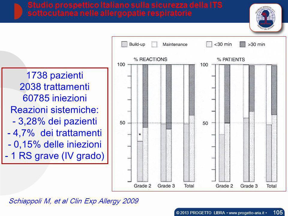 1738 pazienti 2038 trattamenti 60785 iniezioni Reazioni sistemiche: - 3,28% dei pazienti - 4,7% dei trattamenti - 0,15% delle iniezioni - 1 RS grave (