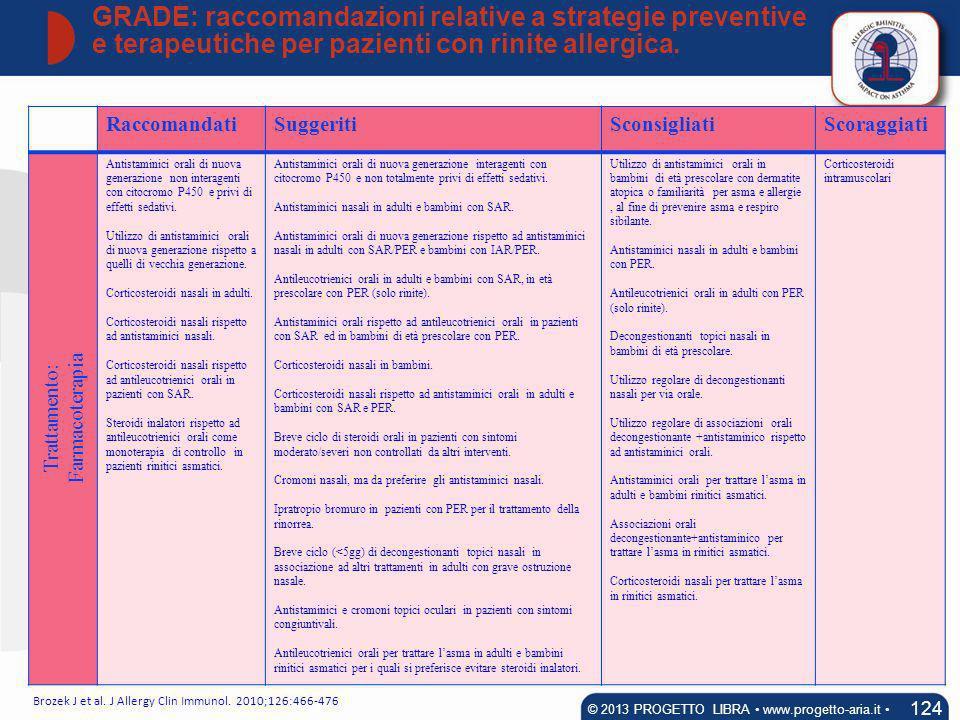 RaccomandatiSuggeritiSconsigliatiScoraggiati Trattamento: Farmacoterapia Antistaminici orali di nuova generazione non interagenti con citocromo P450 e