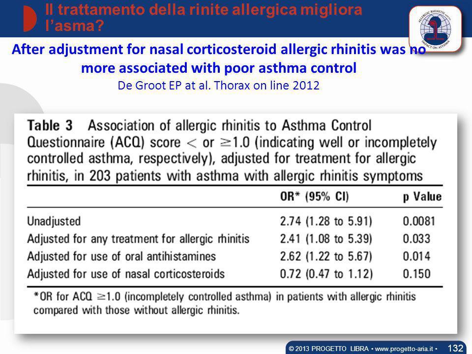 Il trattamento della rinite allergica migliora lasma? 132 © 2013 PROGETTO LIBRA www.progetto-aria.it After adjustment for nasal corticosteroid allergi