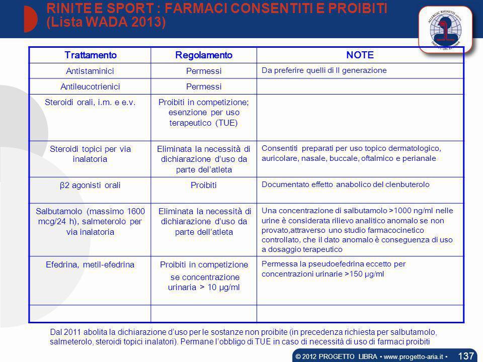 TrattamentoRegolamentoNOTE AntistaminiciPermessi Da preferire quelli di II generazione AntileucotrieniciPermessi Steroidi orali, i.m. e e.v.Proibiti i