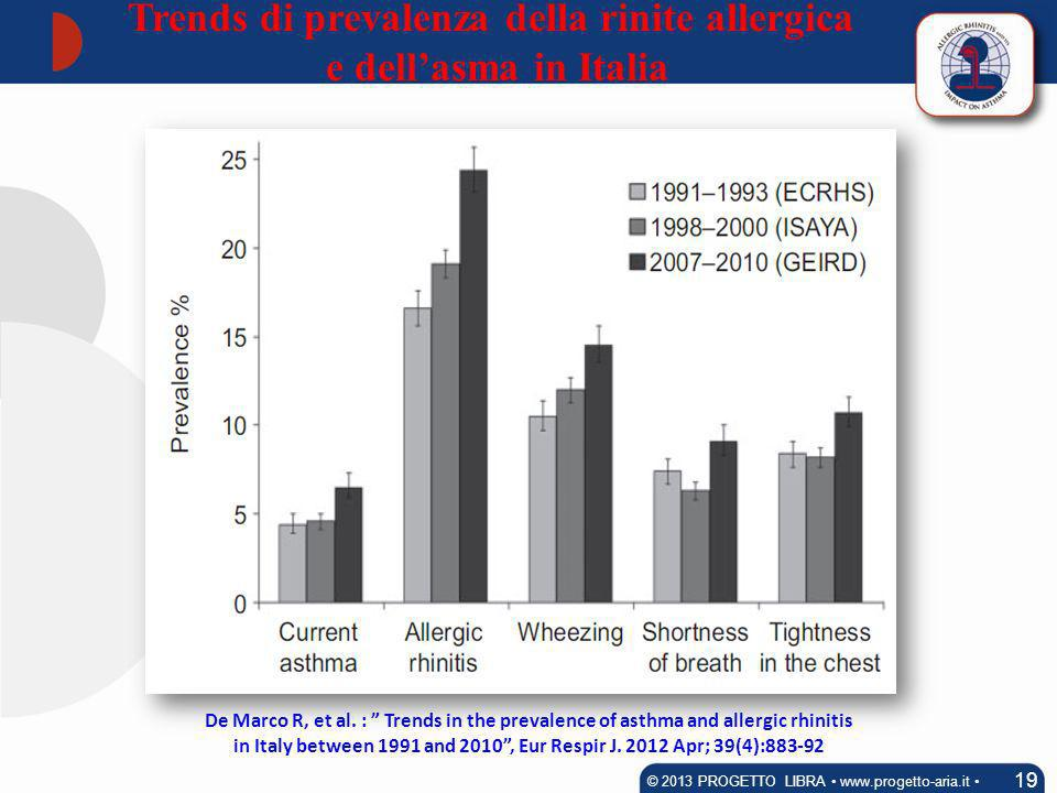 19 © 2013 PROGETTO LIBRA www.progetto-aria.it De Marco R, et al. : Trends in the prevalence of asthma and allergic rhinitis in Italy between 1991 and