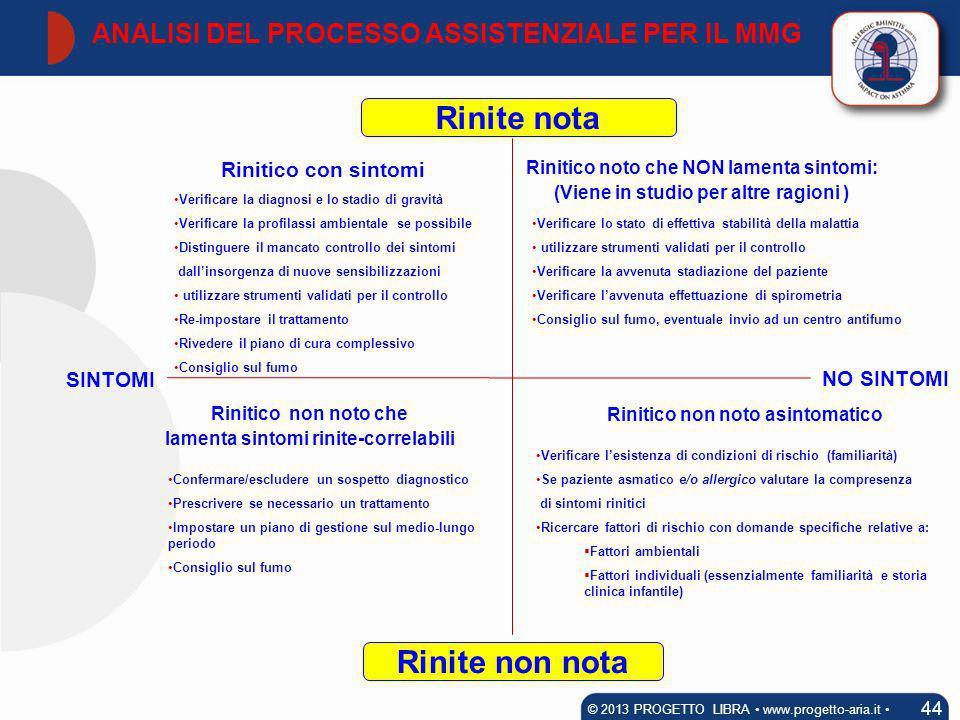ANALISI DEL PROCESSO ASSISTENZIALE PER IL MMG 44 © 2013 PROGETTO LIBRA www.progetto-aria.it Rinitico con sintomi Rinite nota Rinite non nota Rinitico