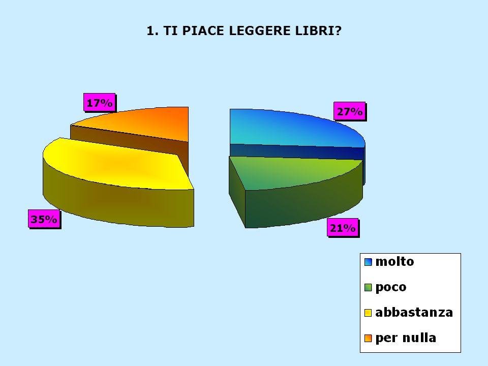 1. TI PIACE LEGGERE LIBRI?