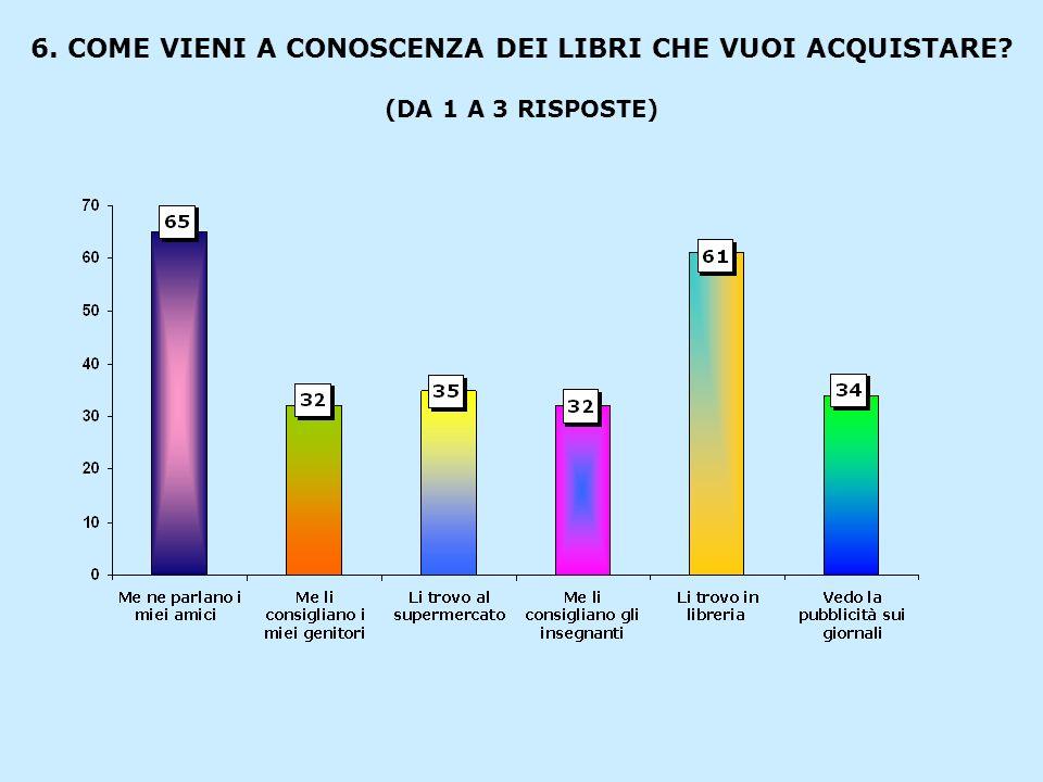 6. COME VIENI A CONOSCENZA DEI LIBRI CHE VUOI ACQUISTARE? (DA 1 A 3 RISPOSTE)