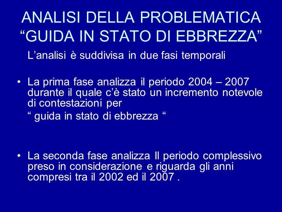 ANALISI DELLA PROBLEMATICA GUIDA IN STATO DI EBBREZZA Lanalisi è suddivisa in due fasi temporali La prima fase analizza il periodo 2004 – 2007 durante