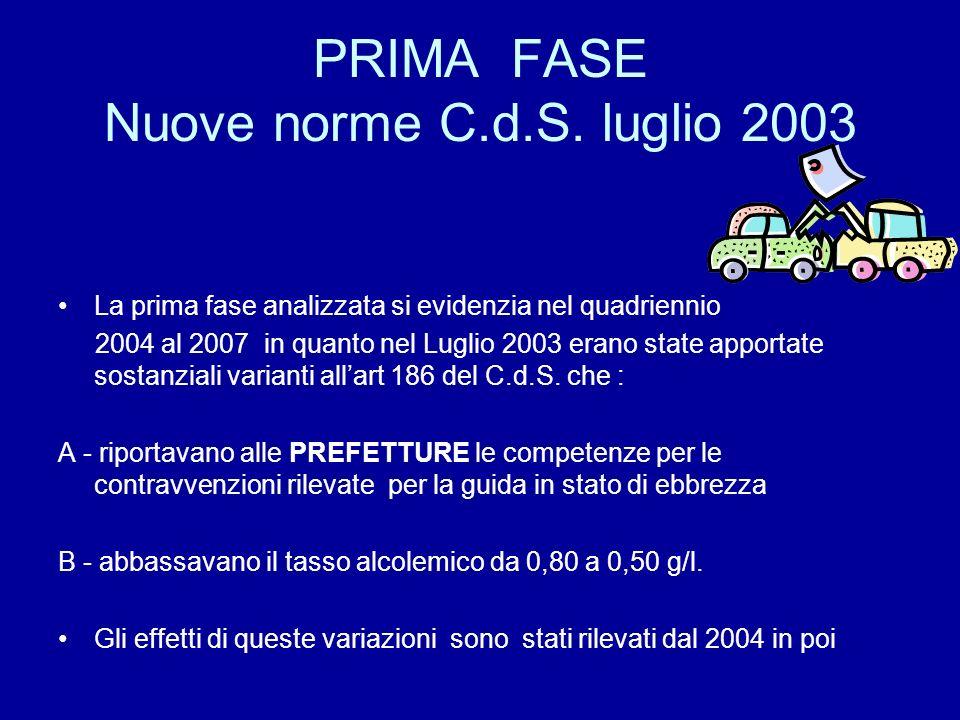 PRIMA FASE Nuove norme C.d.S. luglio 2003 La prima fase analizzata si evidenzia nel quadriennio 2004 al 2007 in quanto nel Luglio 2003 erano state app