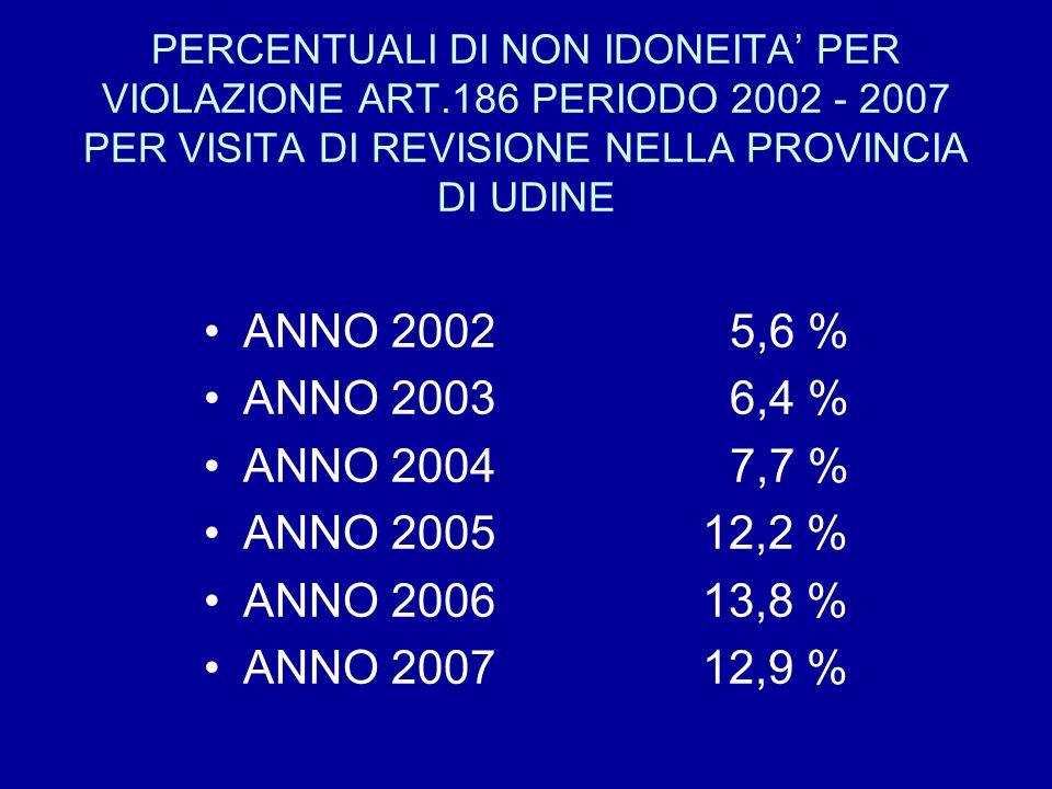 PERCENTUALI DI NON IDONEITA PER VIOLAZIONE ART.186 PERIODO 2002 - 2007 PER VISITA DI REVISIONE NELLA PROVINCIA DI UDINE ANNO 20025,6 % ANNO 20036,4 %