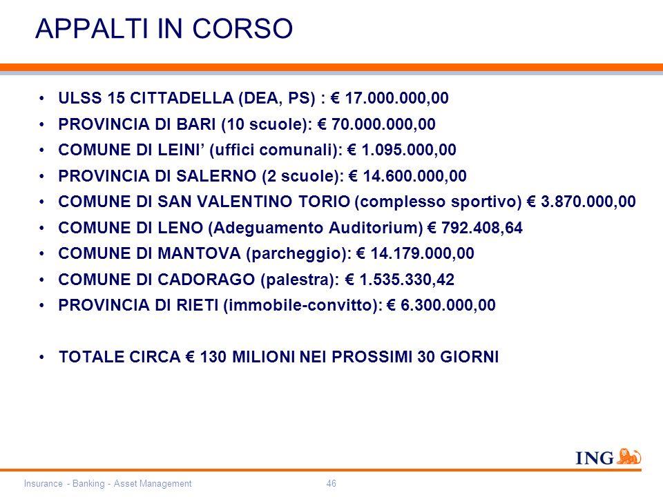 Do not put content on the brand signature area Orange RGB= 255,102,000 Light blue RGB= 180,195,225 Dark blue RGB= 000,000,102 Grey RGB= 150,150,150 ING colour balance Guideline www.ing-presentations.intranet Insurance - Banking - Asset Management46 APPALTI IN CORSO ULSS 15 CITTADELLA (DEA, PS) : 17.000.000,00 PROVINCIA DI BARI (10 scuole): 70.000.000,00 COMUNE DI LEINI (uffici comunali): 1.095.000,00 PROVINCIA DI SALERNO (2 scuole): 14.600.000,00 COMUNE DI SAN VALENTINO TORIO (complesso sportivo) 3.870.000,00 COMUNE DI LENO (Adeguamento Auditorium) 792.408,64 COMUNE DI MANTOVA (parcheggio): 14.179.000,00 COMUNE DI CADORAGO (palestra): 1.535.330,42 PROVINCIA DI RIETI (immobile-convitto): 6.300.000,00 TOTALE CIRCA 130 MILIONI NEI PROSSIMI 30 GIORNI