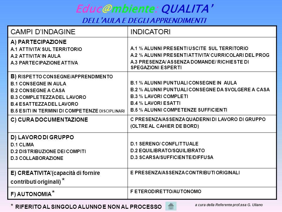 Educ@mbiente: QUALITA DELLAULA E DEGLI APPRENDIMENTI CAMPI DINDAGINE INDICATORI A) PARTECIPAZIONE A.1 ATTIVITA SUL TERRITORIO A.2 ATTIVITA IN AULA A.3 PARTECIPAZIONE ATTIVA A.1 % ALUNNI PRESENTI USCITE SUL TERRITORIO A.2 % ALUNNI PRESENTI ATTIVITA CURRICOLARI DEL PROG A.3 PRESENZA/ ASSENZA DOMANDE/ RICHIESTE DI SPEGAZIONI ESPERTI B) RISPETTO CONSEGNE/APPRENDIMENTO B.1 CONSEGNE IN AULA B.2 CONSEGNE A CASA B.3 COMPLETEZZA DEL LAVORO B.4 ESATTEZZA DEL LAVORO B.5 ESITI IN TERMINI DI COMPETENZE DISCIPLINARI B.1 % ALUNNI PUNTUALI CONSEGNE IN AULA B.2 % ALUNNI PUNTUALI CONSEGNE DA SVOLGERE A CASA B.3 % LAVORI COMPLETI B.4 % LAVORI ESATTI B.5 % ALUNNI COMPETENZE SUFFICIENTI C) CURA DOCUMENTAZIONE C PRESENZA/ASSENZA QUADERNI DI LAVORO DI GRUPPO (OLTRE AL CAHIER DE BORD) D) LAVORO DI GRUPPO D.1 CLIMA D.2 DISTRIBUZIONE DEI COMPITI D.3 COLLABORAZIONE D.1 SERENO/ CONFLITTUALE D.2 EQUILIBRATO/SQUILIBRATO D.3 SCARSA/SUFFICIENTE/DIFFUSA E) CREATIVITA(capacità di fornire contributi originali) * E PRESENZA/ASSENZA CONTRIBUTI ORIGINALI F) AUTONOMIA * F ETERODIRETTO/AUTONOMO * RIFERITO AL SINGOLO ALUNNO E NON AL PROCESSO a cura della Referente prof.ssa G.