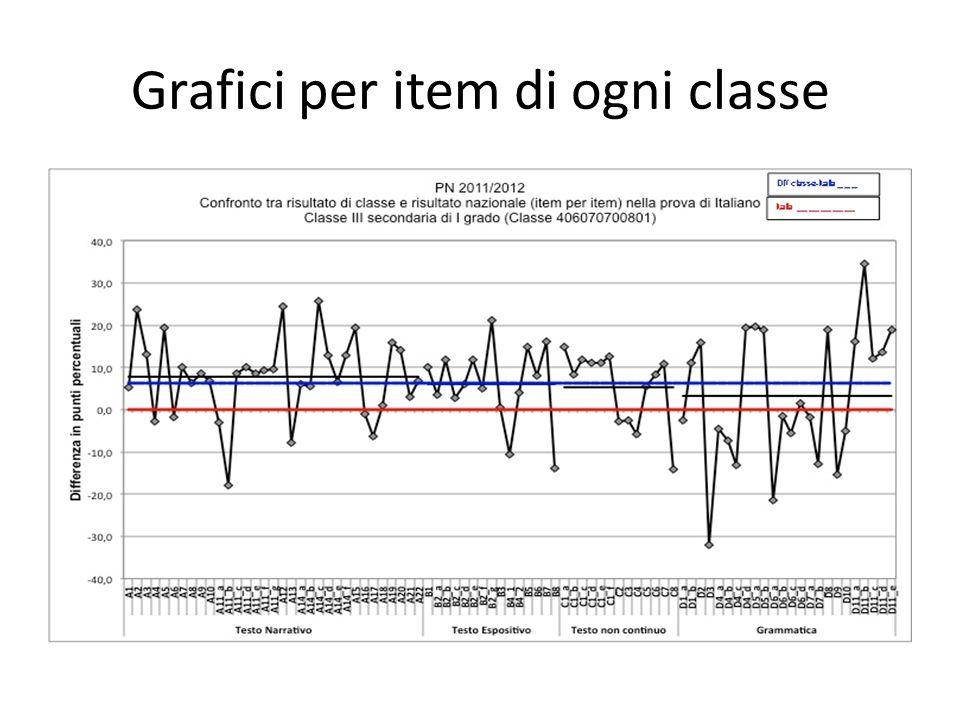 Grafici per item di ogni classe