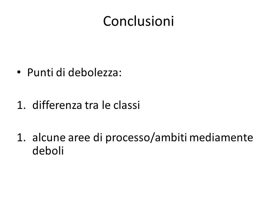 Conclusioni Punti di debolezza: 1.differenza tra le classi 1.alcune aree di processo/ambiti mediamente deboli