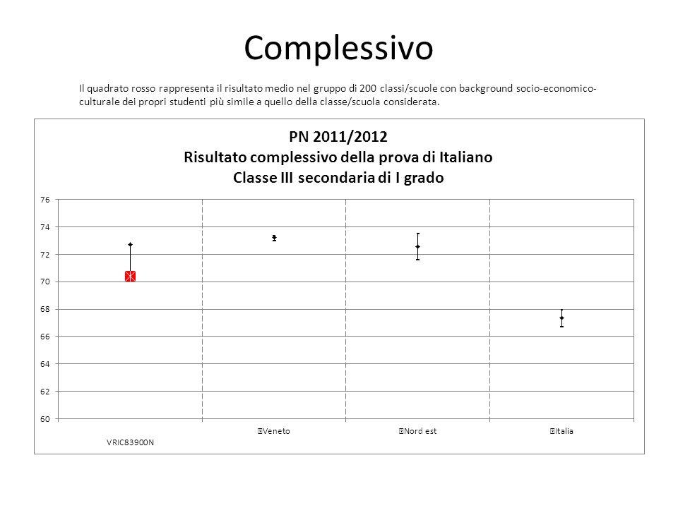 Complessivo Il quadrato rosso rappresenta il risultato medio nel gruppo di 200 classi/scuole con background socio-economico- culturale dei propri stud