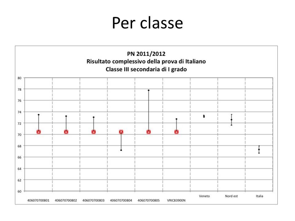 Per classe