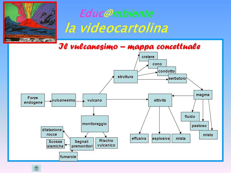 Educ@mbiente la videocartolina Il vulcanesimo – mappa concettuale Forze endogene endogenevulcanesimovulcano struttura attività monitoraggio cratere co