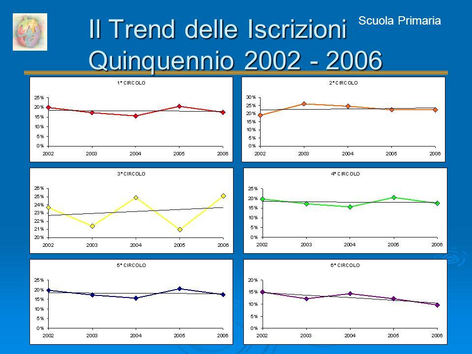 Scuola Primaria Il Trend delle Iscrizioni Quinquennio 2002 - 2006