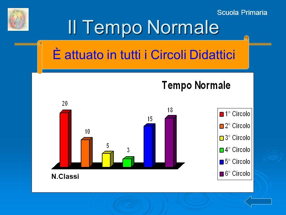 Scuola Primaria Il Tempo Normale N.Classi È attuato in tutti i Circoli Didattici