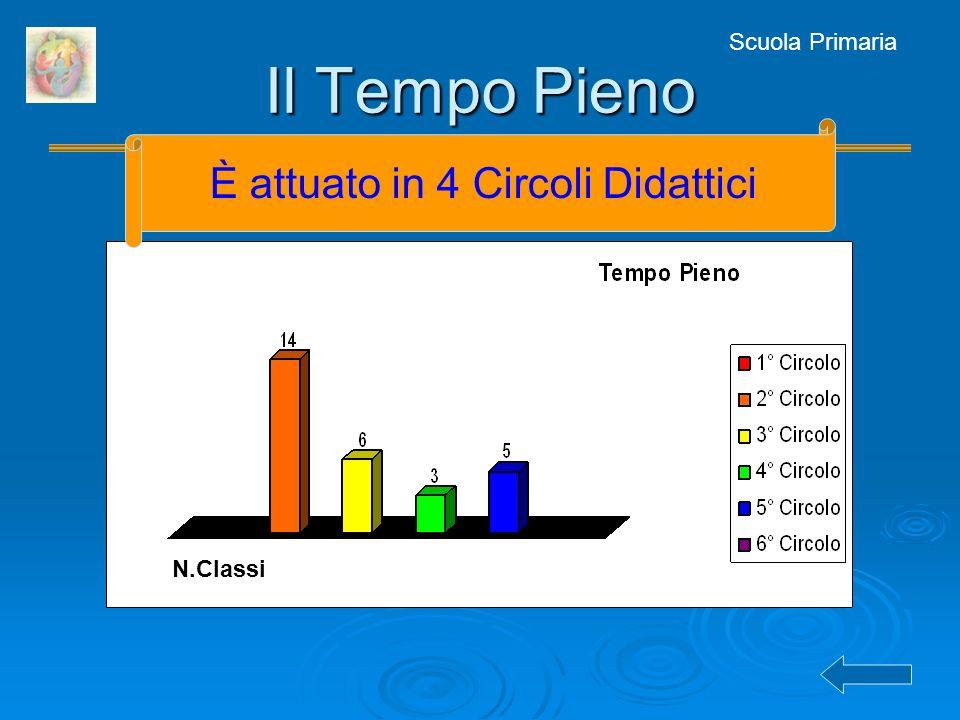 Scuola Primaria Il Tempo Pieno N.Classi È attuato in 4 Circoli Didattici