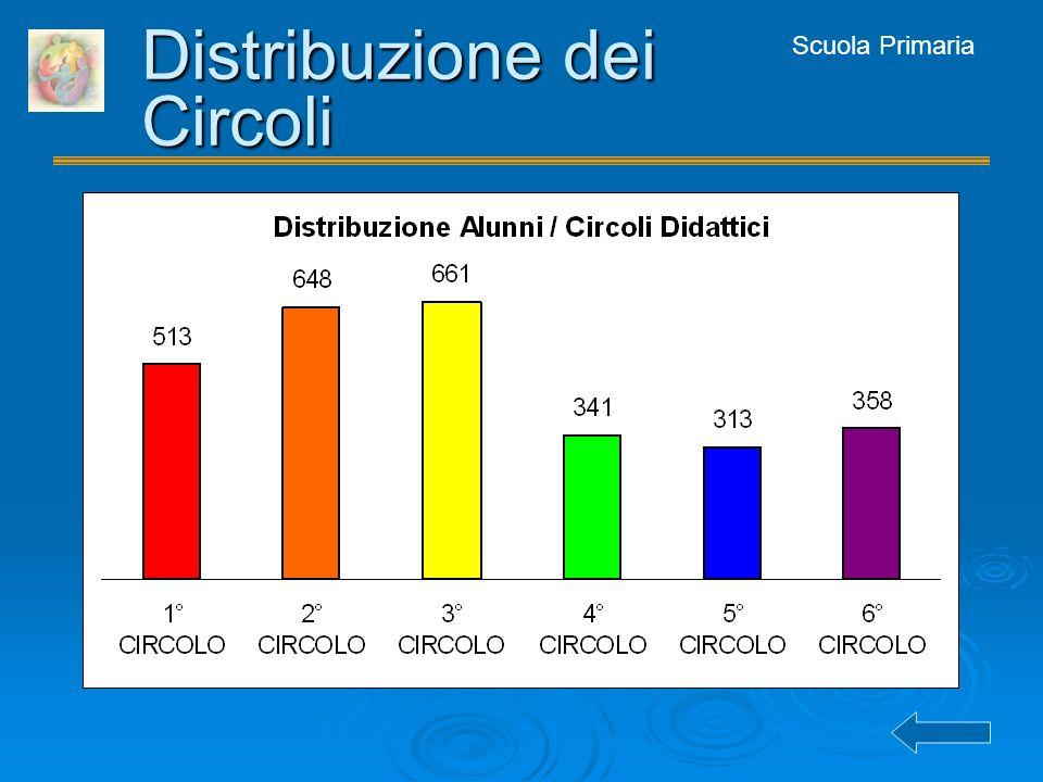 Scuola Primaria Distribuzione dei Circoli