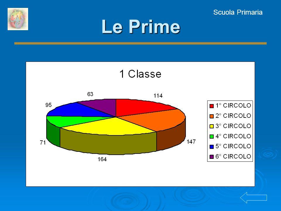 Scuola Primaria Le Prime