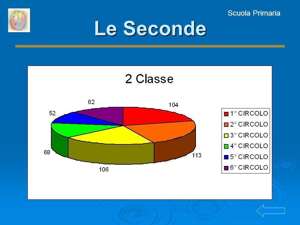 Scuola Primaria Le Seconde