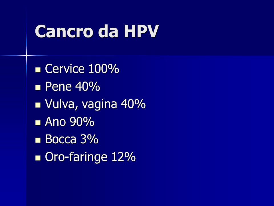 Cancro da HPV Cervice 100% Cervice 100% Pene 40% Pene 40% Vulva, vagina 40% Vulva, vagina 40% Ano 90% Ano 90% Bocca 3% Bocca 3% Oro-faringe 12% Oro-faringe 12%
