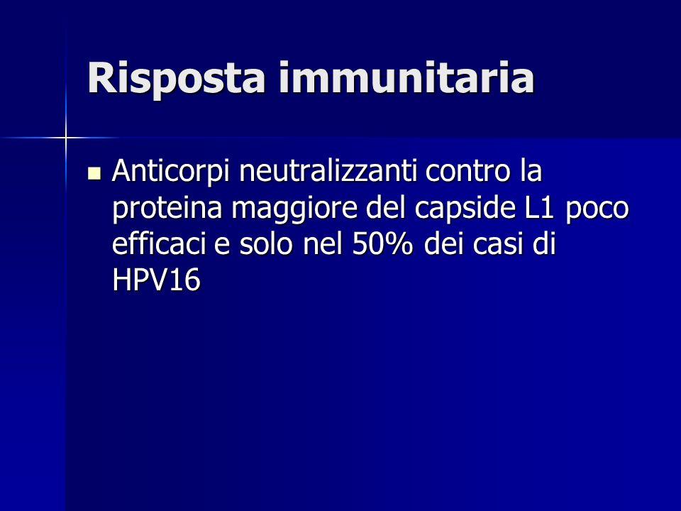 Vaccini contro la proteina L1 VLP (virus-like particle) del capside GARDASIL (Silgard) GARDASIL (Silgard) MERK MERK HPV6, HPV11, HPV16, HPV18 HPV6, HPV11, HPV16, HPV18 Prodotto in lievito Prodotto in lievito CERVARIX CERVARIX GLAXOSMITHKLINE GLAXOSMITHKLINE HPV16, HPV18 HPV16, HPV18 Prodotto in baculovirus Prodotto in baculovirus