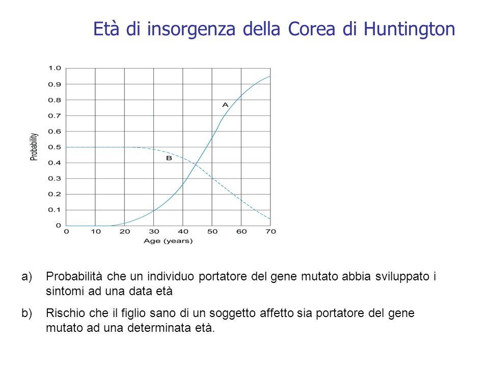 Età di insorgenza della Corea di Huntington a)Probabilità che un individuo portatore del gene mutato abbia sviluppato i sintomi ad una data età b)Risc