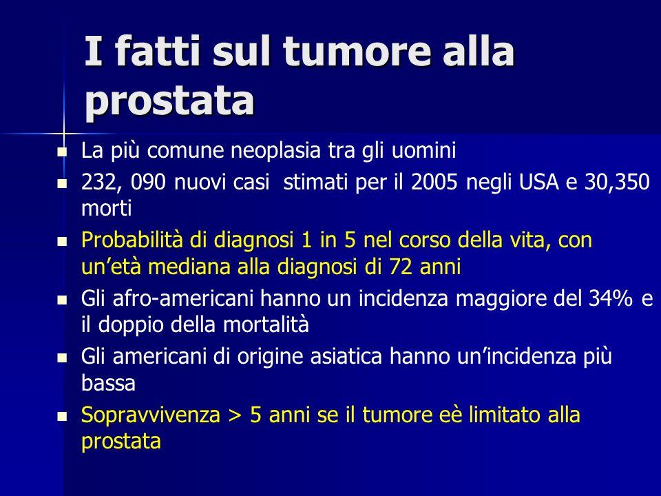 I fatti sul tumore alla prostata La più comune neoplasia tra gli uomini 232, 090 nuovi casi stimati per il 2005 negli USA e 30,350 morti Probabilità d