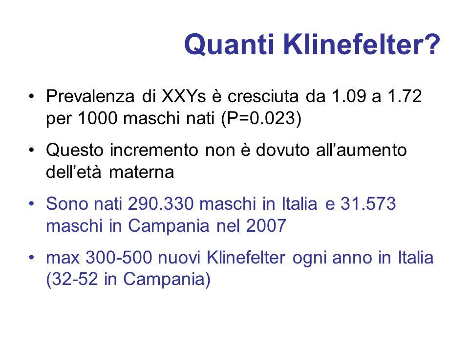 Quanti Klinefelter? Prevalenza di XXYs è cresciuta da 1.09 a 1.72 per 1000 maschi nati (P=0.023) Questo incremento non è dovuto allaumento delletà mat